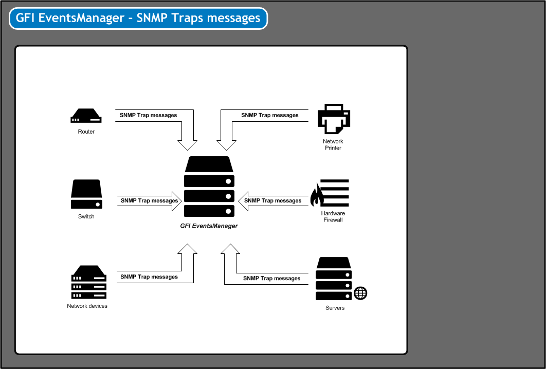 Collecting SNMP Traps Messages