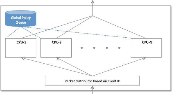 the traffic shaping of all virtual circuits  the bandwidth limit is due  to limitations of accessing the global memory with appropriate memory locks