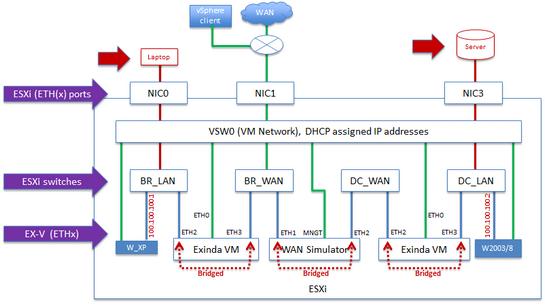 Virtual WAN simulator in an isolated network (VMware ESXi)