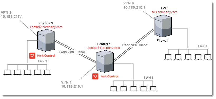Connecting Multiple Offices Via Kerio Vpn And Ipsec Vpn Tunnels