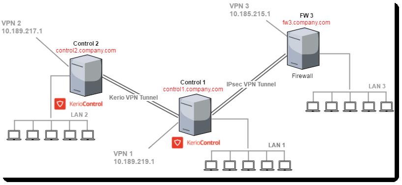 Best proxy servers 2016