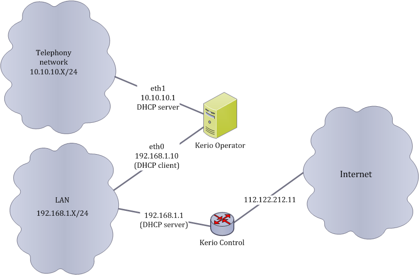 Configuring Built-in DHCP server in Kerio Operator
