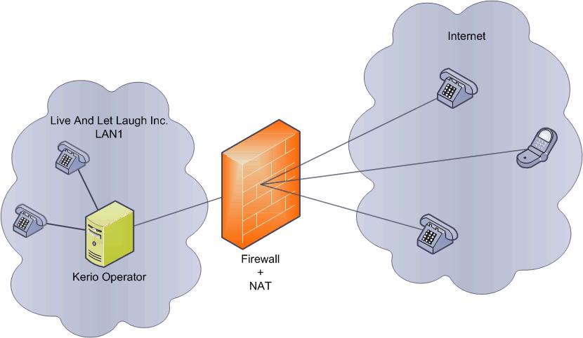 Configuring NAT